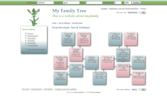 Introduction « Family Tree PHP - Display your GEDCOM file. A ...